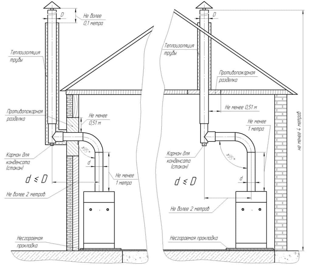 правильная схема контрукции установки сэндвич труб в доме