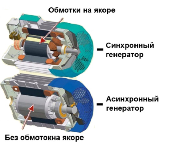 Асинхронный и синхронный источники тока