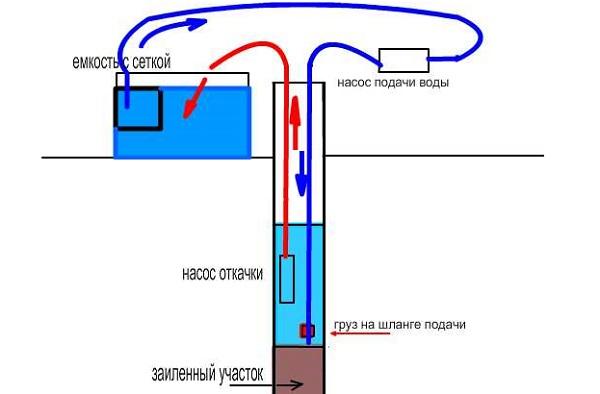 Схема очистки воды с откачкой