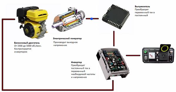 Схема получения переменного тока от бензогенератора