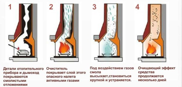 Схема работы химикатов для чистки дымоотвода