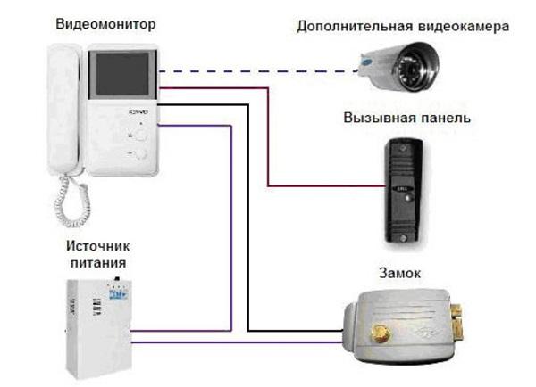 Схема подключения системы видеодомофона