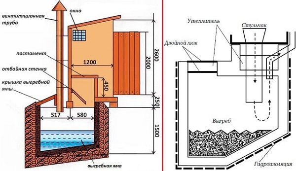 Строительство выгребной ямы и клозета, схема
