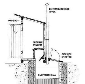 Схема вытяжки из выгребной ямы
