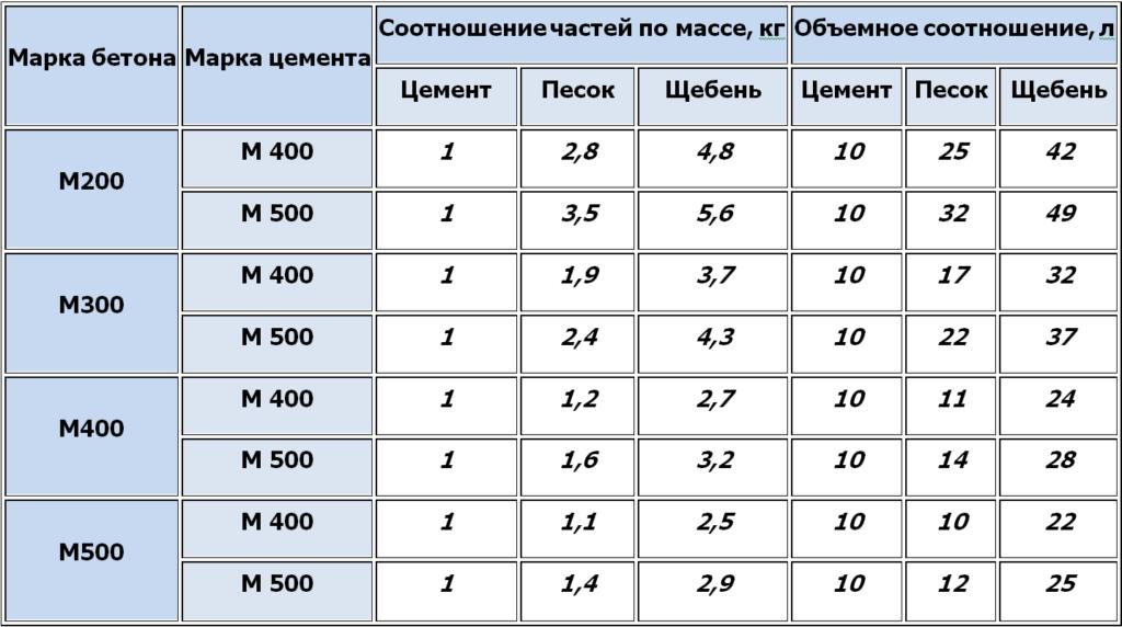 объемное соотношение бетона в кг и л таблица