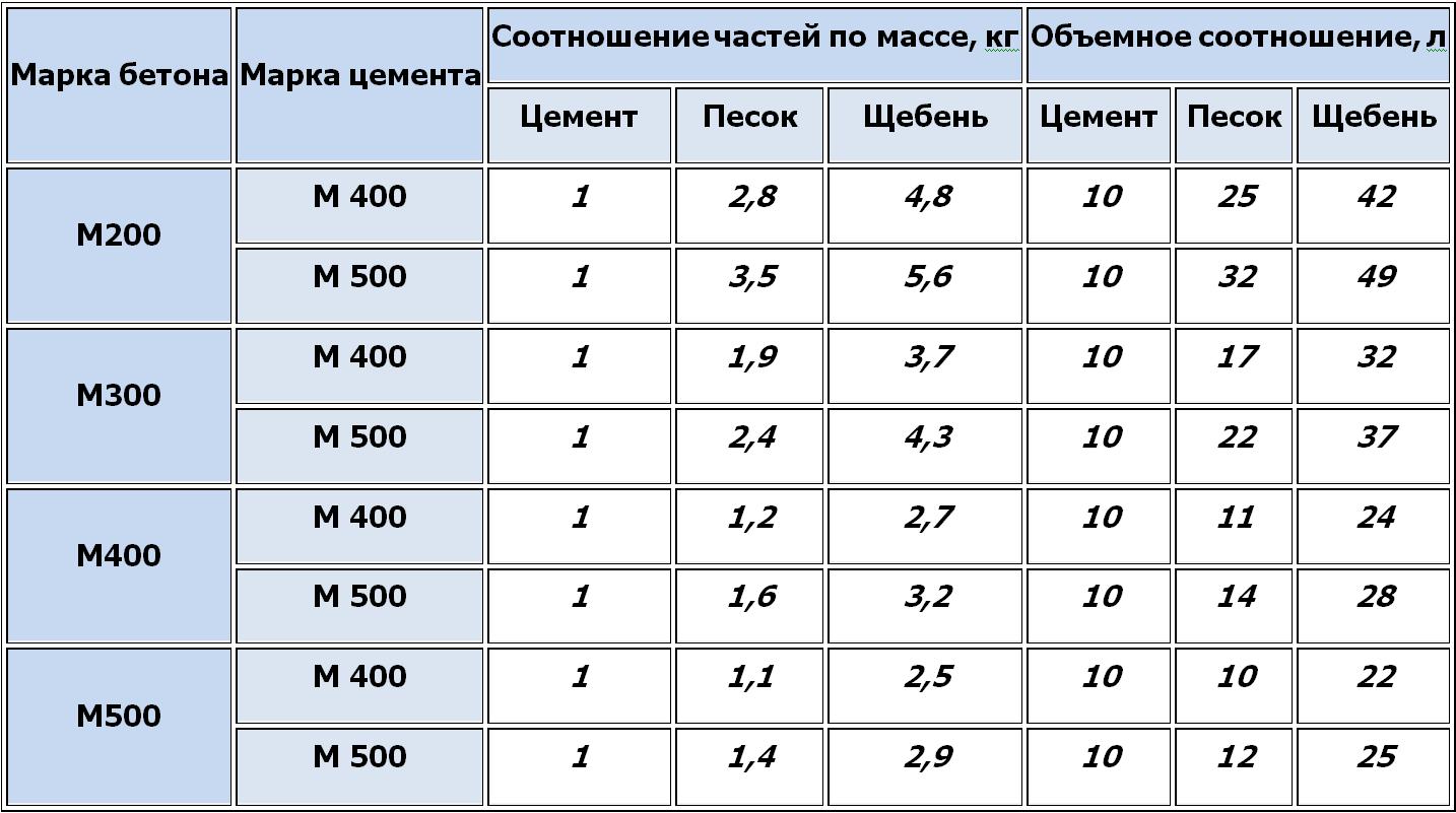 пропорции бетона для фундамента в лопатах м400