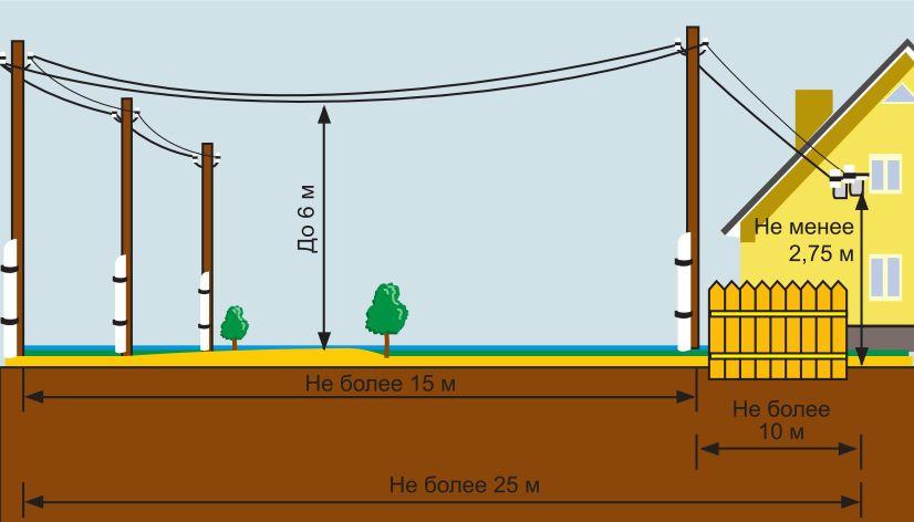 расстояние от столба до дома не более 25 метров