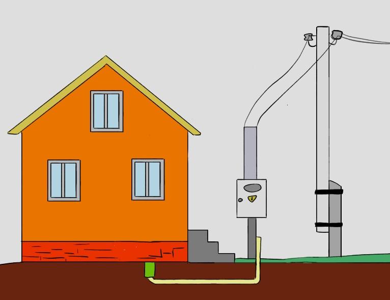 кабель под землей в дом