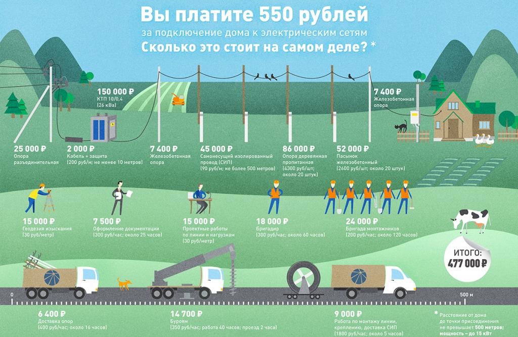 цена за подключение 15 кВт совсем не 550 рублей
